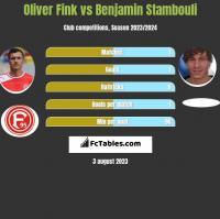 Oliver Fink vs Benjamin Stambouli h2h player stats