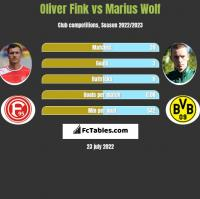 Oliver Fink vs Marius Wolf h2h player stats
