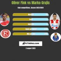 Oliver Fink vs Marko Grujic h2h player stats