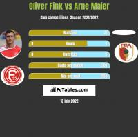 Oliver Fink vs Arne Maier h2h player stats