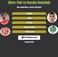 Oliver Fink vs Nassim Boujellab h2h player stats