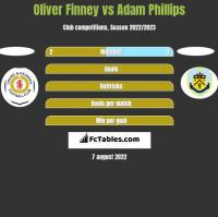 Oliver Finney vs Adam Phillips h2h player stats