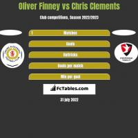 Oliver Finney vs Chris Clements h2h player stats