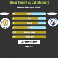 Oliver Finney vs Jak McCourt h2h player stats