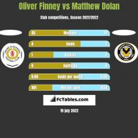 Oliver Finney vs Matthew Dolan h2h player stats