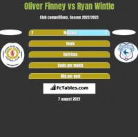 Oliver Finney vs Ryan Wintle h2h player stats