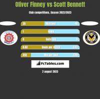 Oliver Finney vs Scott Bennett h2h player stats