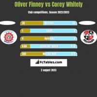 Oliver Finney vs Corey Whitely h2h player stats
