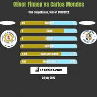 Oliver Finney vs Carlos Mendes h2h player stats