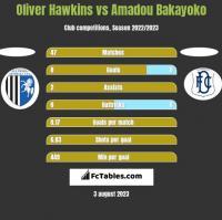 Oliver Hawkins vs Amadou Bakayoko h2h player stats