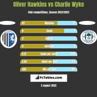 Oliver Hawkins vs Charlie Wyke h2h player stats