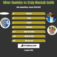 Oliver Hawkins vs Craig Mackail-Smith h2h player stats
