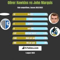 Oliver Hawkins vs John Marquis h2h player stats