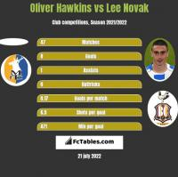 Oliver Hawkins vs Lee Novak h2h player stats