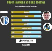 Oliver Hawkins vs Luke Thomas h2h player stats