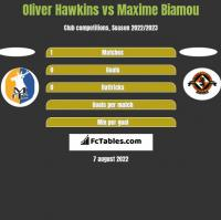 Oliver Hawkins vs Maxime Biamou h2h player stats