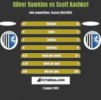 Oliver Hawkins vs Scott Kashket h2h player stats