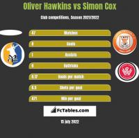 Oliver Hawkins vs Simon Cox h2h player stats
