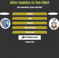 Oliver Hawkins vs Tom Elliott h2h player stats