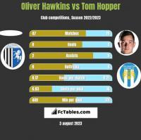 Oliver Hawkins vs Tom Hopper h2h player stats