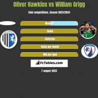 Oliver Hawkins vs William Grigg h2h player stats