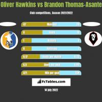 Oliver Hawkins vs Brandon Thomas-Asante h2h player stats