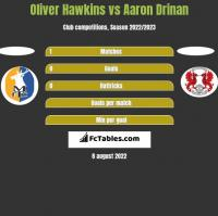 Oliver Hawkins vs Aaron Drinan h2h player stats