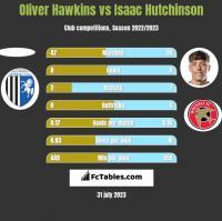 Oliver Hawkins vs Isaac Hutchinson h2h player stats