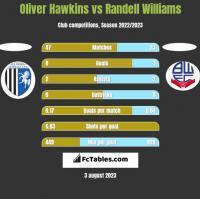 Oliver Hawkins vs Randell Williams h2h player stats