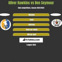 Oliver Hawkins vs Ben Seymour h2h player stats