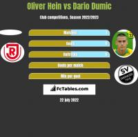 Oliver Hein vs Dario Dumic h2h player stats