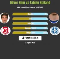 Oliver Hein vs Fabian Holland h2h player stats