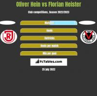 Oliver Hein vs Florian Heister h2h player stats
