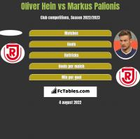 Oliver Hein vs Markus Palionis h2h player stats
