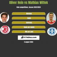 Oliver Hein vs Mathias Wittek h2h player stats