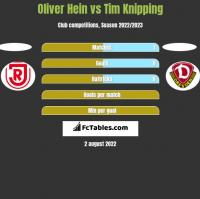 Oliver Hein vs Tim Knipping h2h player stats