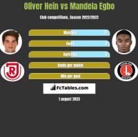 Oliver Hein vs Mandela Egbo h2h player stats
