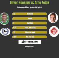 Oliver Huesing vs Arne Feick h2h player stats