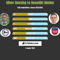 Oliver Huesing vs Benedikt Gimber h2h player stats