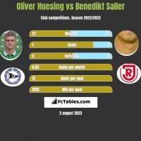 Oliver Huesing vs Benedikt Saller h2h player stats