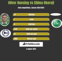 Oliver Huesing vs Chima Okoroji h2h player stats