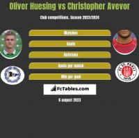 Oliver Huesing vs Christopher Avevor h2h player stats