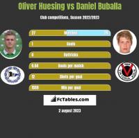 Oliver Huesing vs Daniel Buballa h2h player stats