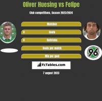 Oliver Huesing vs Felipe h2h player stats