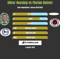 Oliver Huesing vs Florian Heister h2h player stats