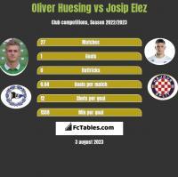 Oliver Huesing vs Josip Elez h2h player stats