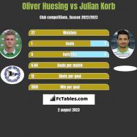 Oliver Huesing vs Julian Korb h2h player stats