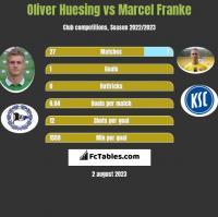 Oliver Huesing vs Marcel Franke h2h player stats
