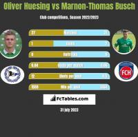 Oliver Huesing vs Marnon-Thomas Busch h2h player stats