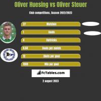 Oliver Huesing vs Oliver Steuer h2h player stats